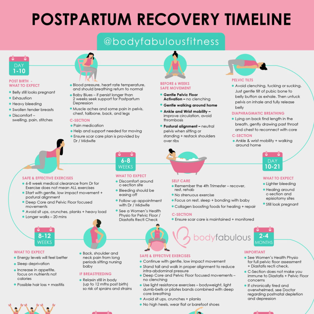 dowload_free_postpartum_recovery_timeline-postpartum-workout-postpartum-trainer-postpartum-fitness-postpartum-recovery